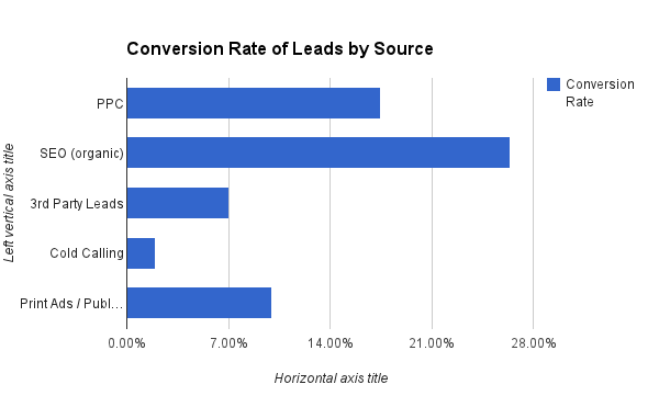 Conversion-Rate-of-Leads-by-Source