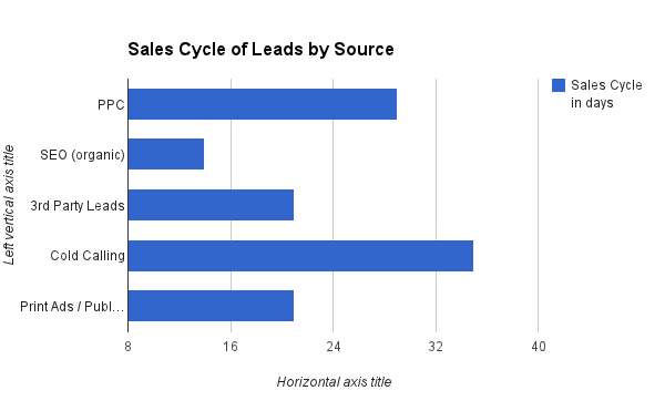 Sales-Cycle-of-Leads-by-Source