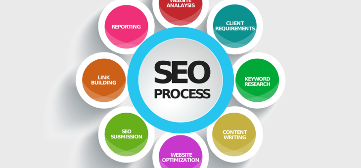 How Improving Your SEO Service Helps Close Leads